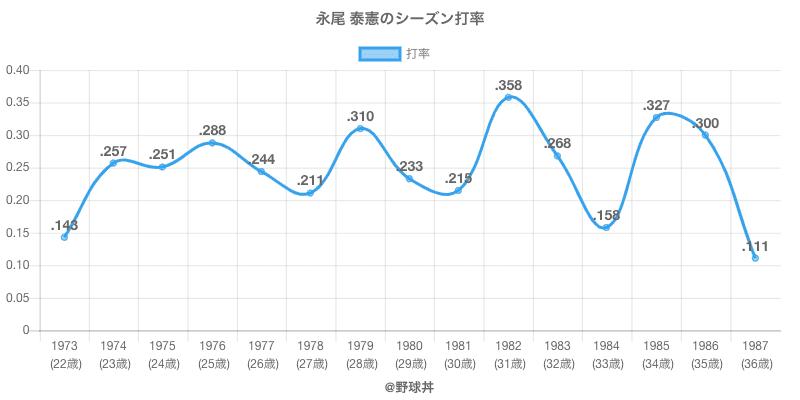 永尾 泰憲のシーズン打率
