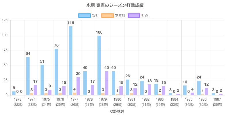 #永尾 泰憲のシーズン打撃成績