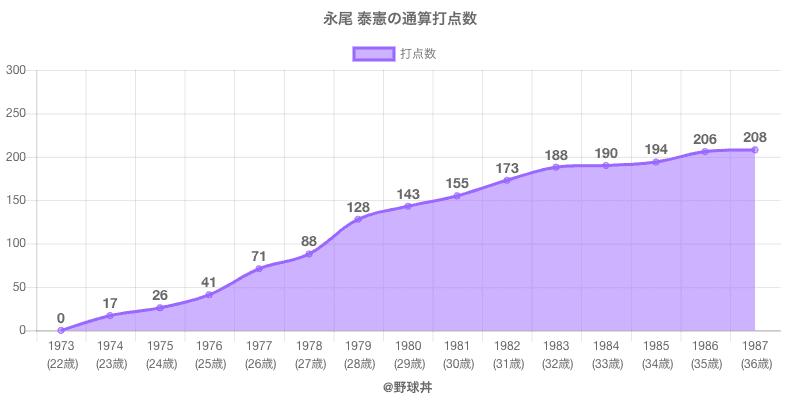#永尾 泰憲の通算打点数