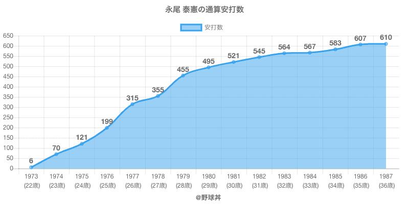 #永尾 泰憲の通算安打数