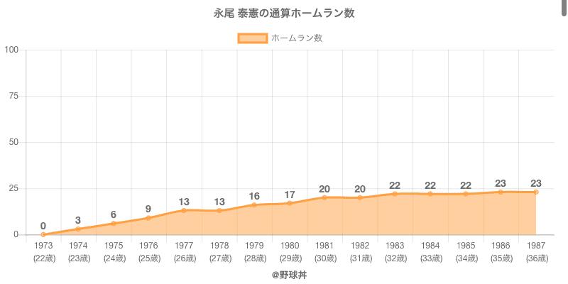 #永尾 泰憲の通算ホームラン数
