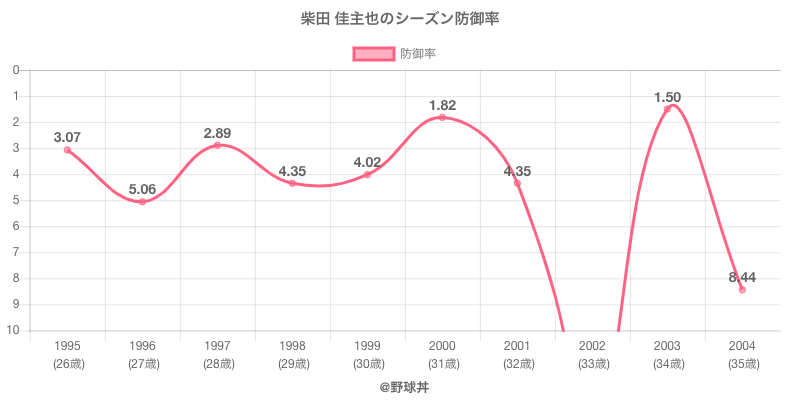 柴田 佳主也のシーズン防御率