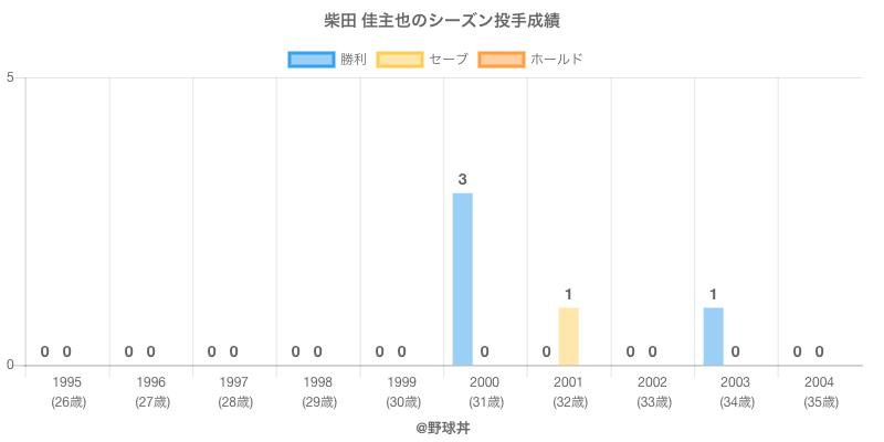 #柴田 佳主也のシーズン投手成績