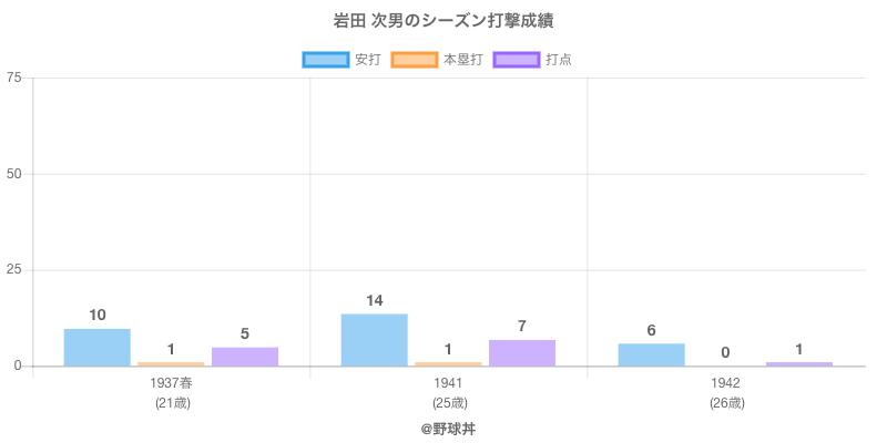 #岩田 次男のシーズン打撃成績