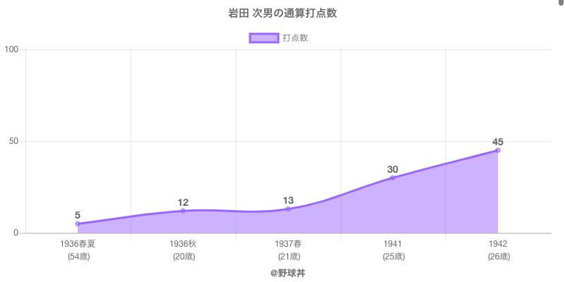 #岩田 次男の通算打点数
