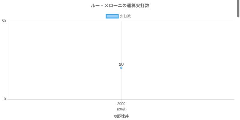 #ルー・メローニの通算安打数