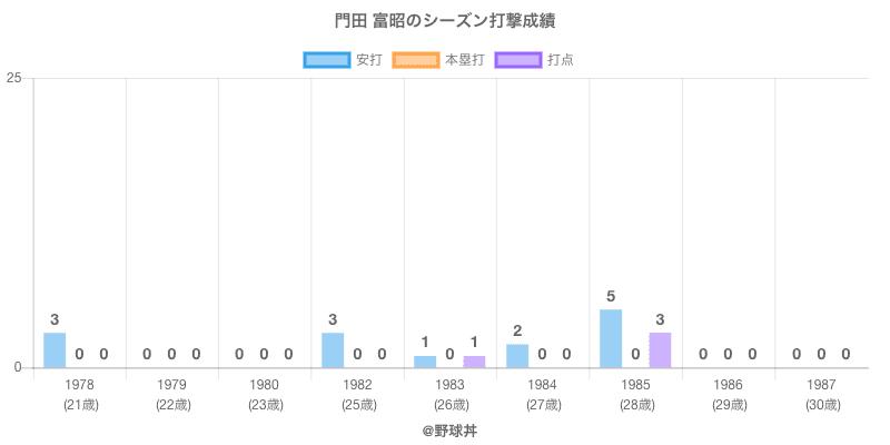 #門田 富昭のシーズン打撃成績