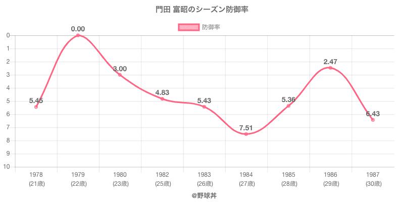 門田 富昭のシーズン防御率