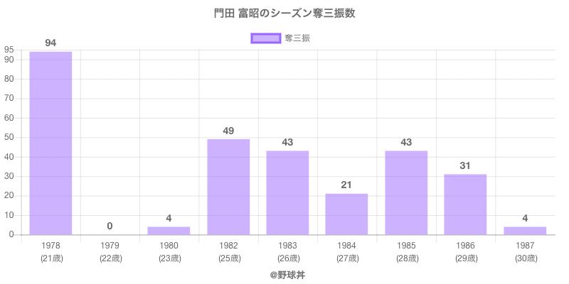 #門田 富昭のシーズン奪三振数