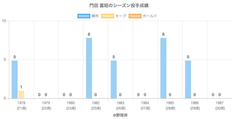 #門田 富昭のシーズン投手成績