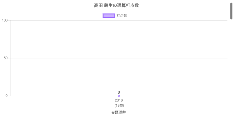 #高田 萌生の通算打点数
