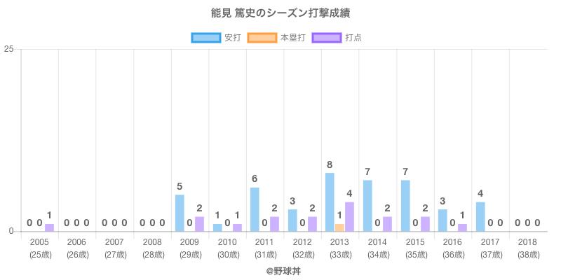 #能見 篤史のシーズン打撃成績