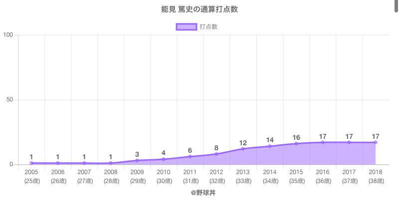 #能見 篤史の通算打点数