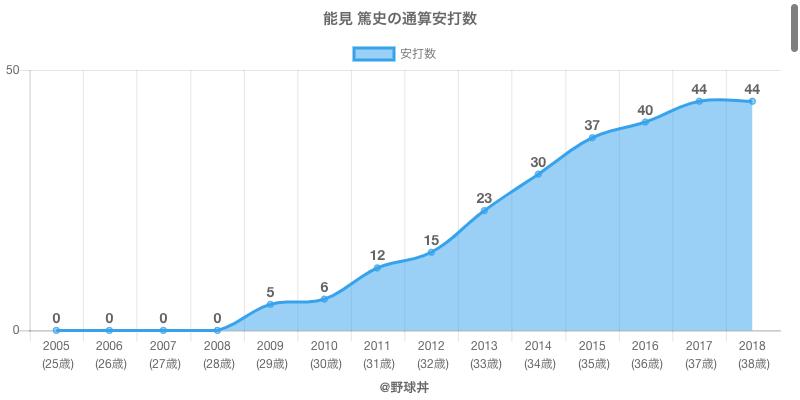#能見 篤史の通算安打数