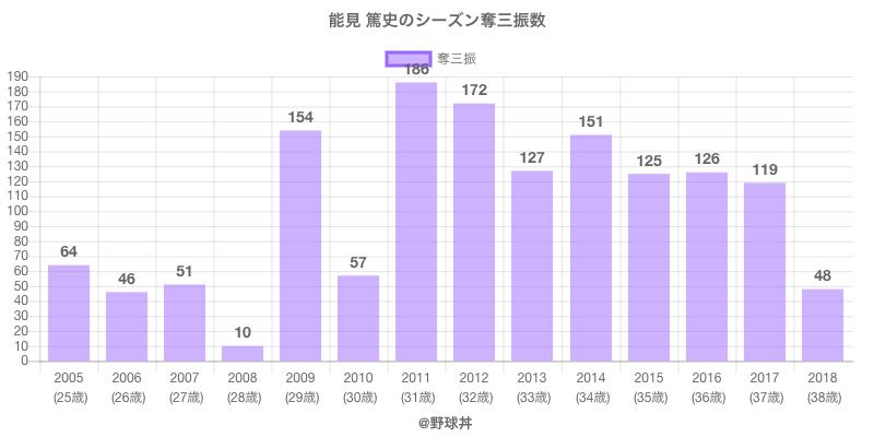 #能見 篤史のシーズン奪三振数