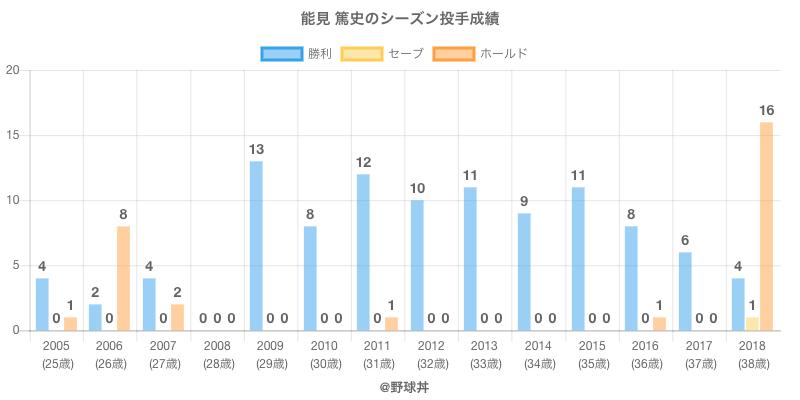 #能見 篤史のシーズン投手成績