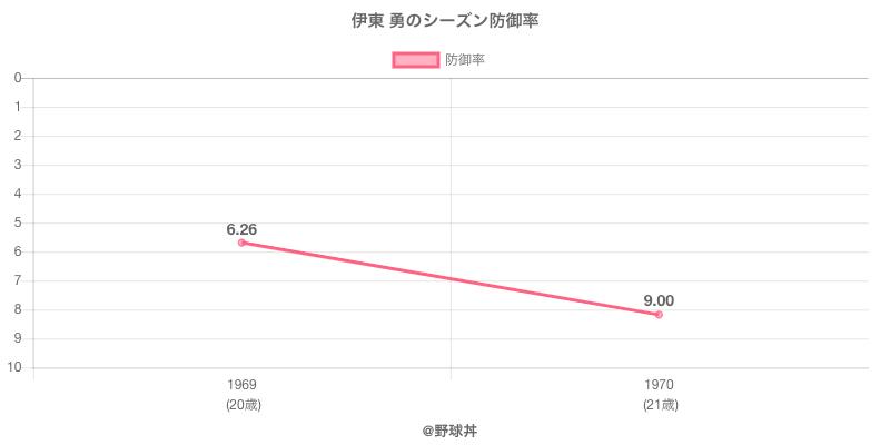 伊東 勇のシーズン防御率