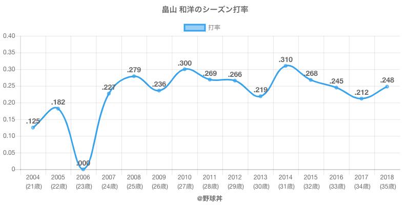 畠山 和洋のシーズン打率