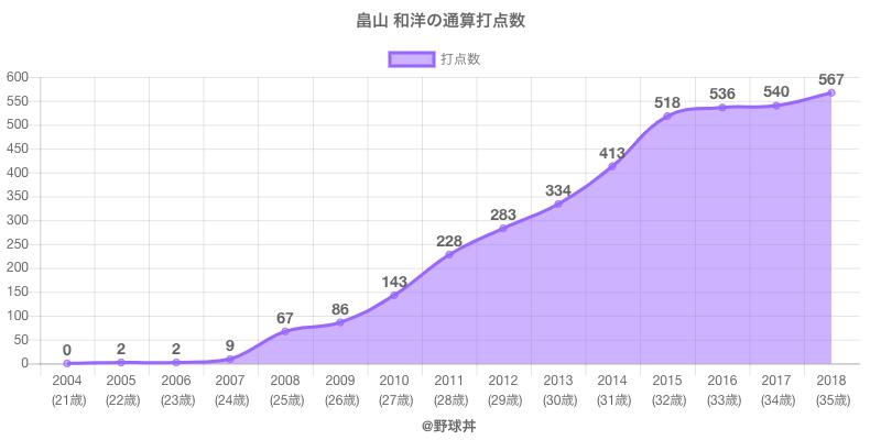 #畠山 和洋の通算打点数
