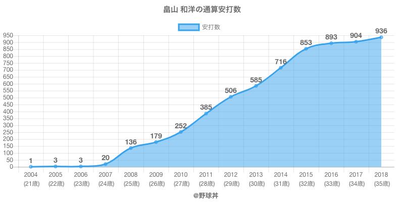 #畠山 和洋の通算安打数