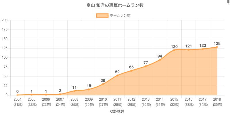 #畠山 和洋の通算ホームラン数