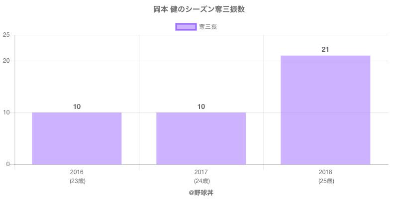 #岡本 健のシーズン奪三振数