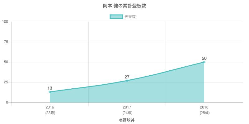 #岡本 健の累計登板数