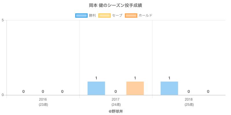 #岡本 健のシーズン投手成績