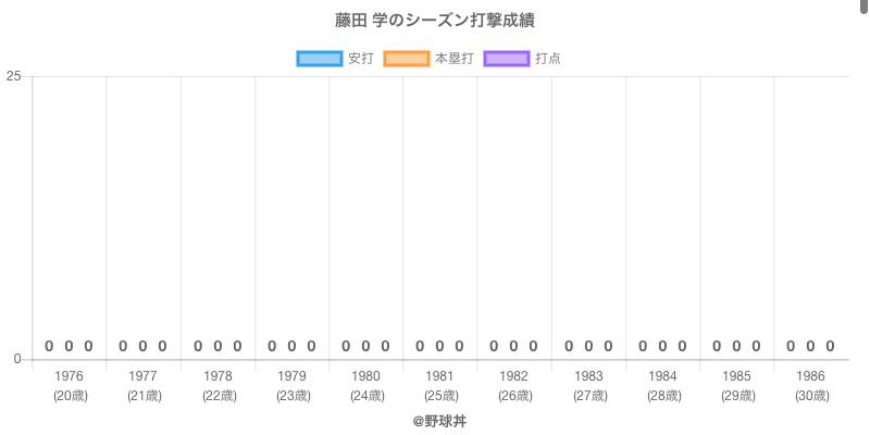 #藤田 学のシーズン打撃成績