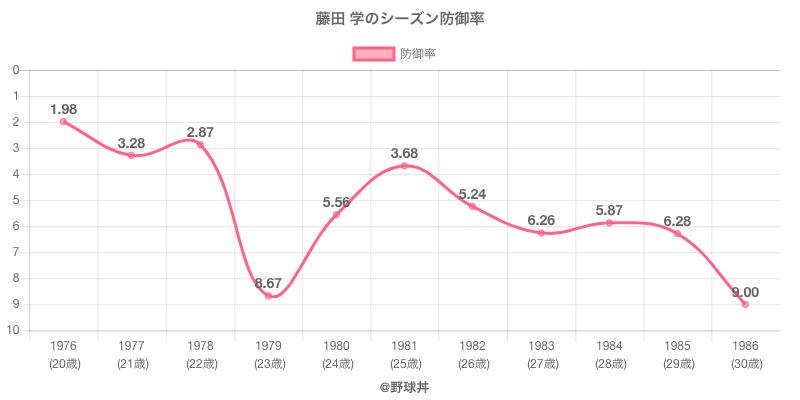 藤田 学のシーズン防御率