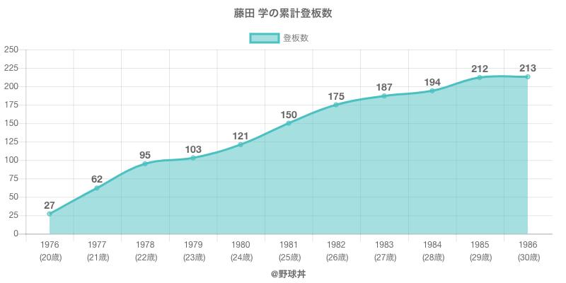 #藤田 学の累計登板数