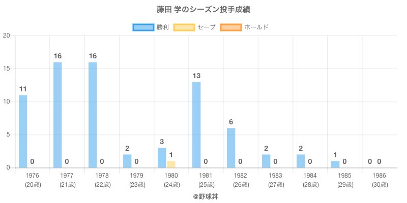 #藤田 学のシーズン投手成績