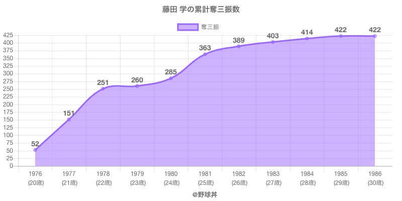 #藤田 学の累計奪三振数