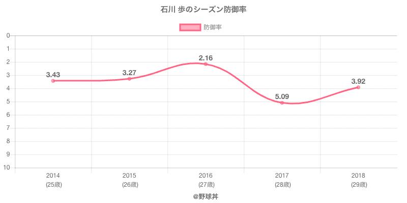 石川 歩のシーズン防御率