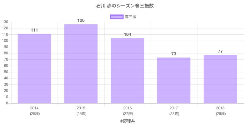 #石川 歩のシーズン奪三振数