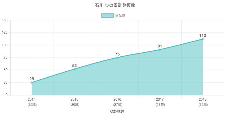 #石川 歩の累計登板数