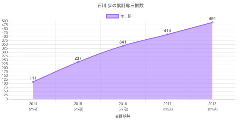 #石川 歩の累計奪三振数