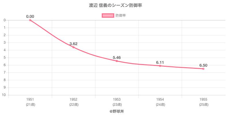 渡辺 信義のシーズン防御率