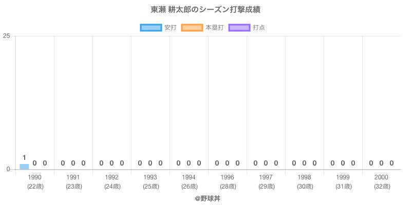 #東瀬 耕太郎のシーズン打撃成績