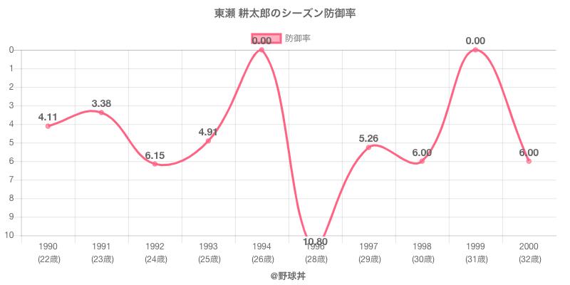 東瀬 耕太郎のシーズン防御率