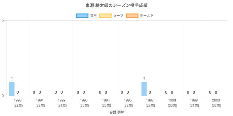 #東瀬 耕太郎のシーズン投手成績