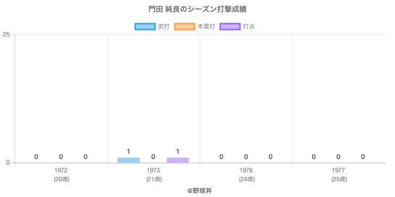 #門田 純良のシーズン打撃成績