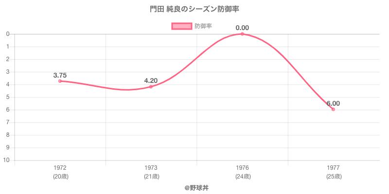 門田 純良のシーズン防御率