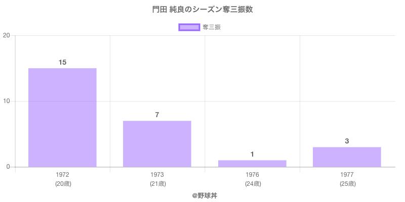 #門田 純良のシーズン奪三振数