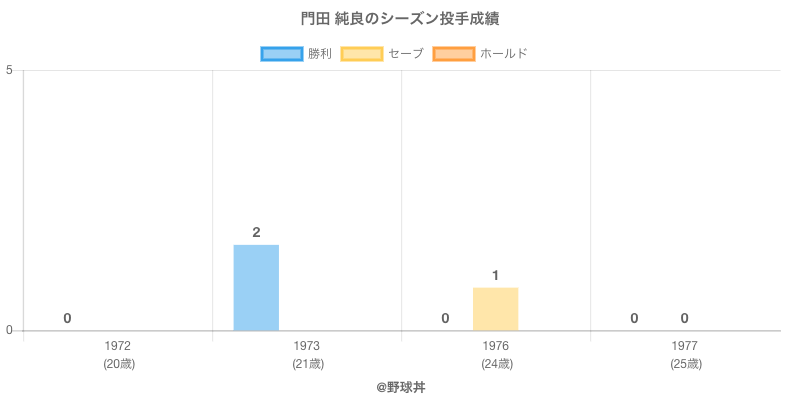 #門田 純良のシーズン投手成績