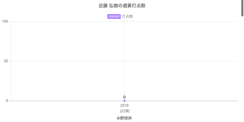 #近藤 弘樹の通算打点数