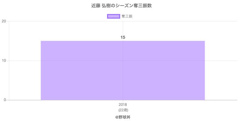 #近藤 弘樹のシーズン奪三振数