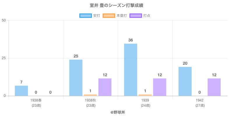 #室井 豊のシーズン打撃成績