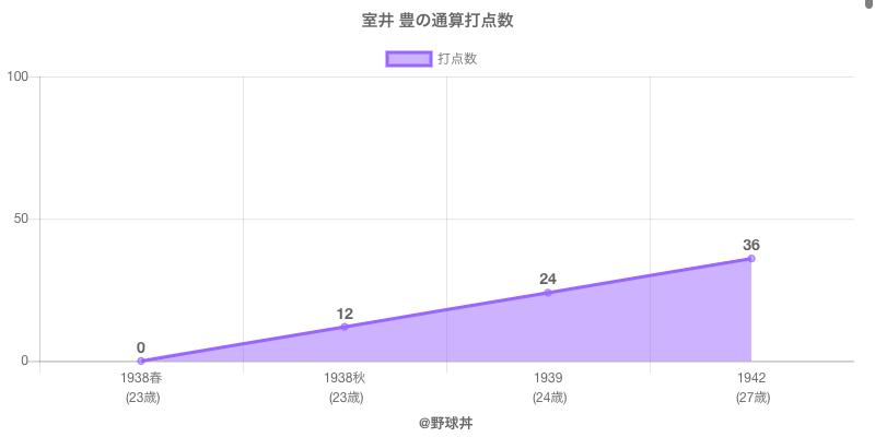 #室井 豊の通算打点数
