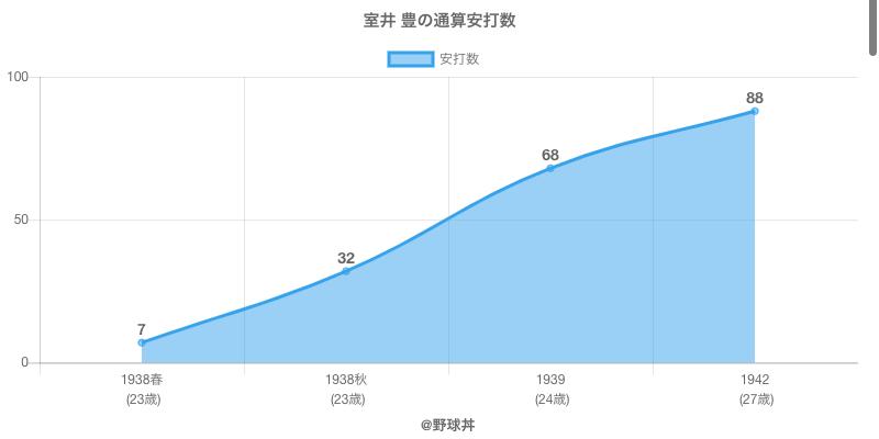 #室井 豊の通算安打数
